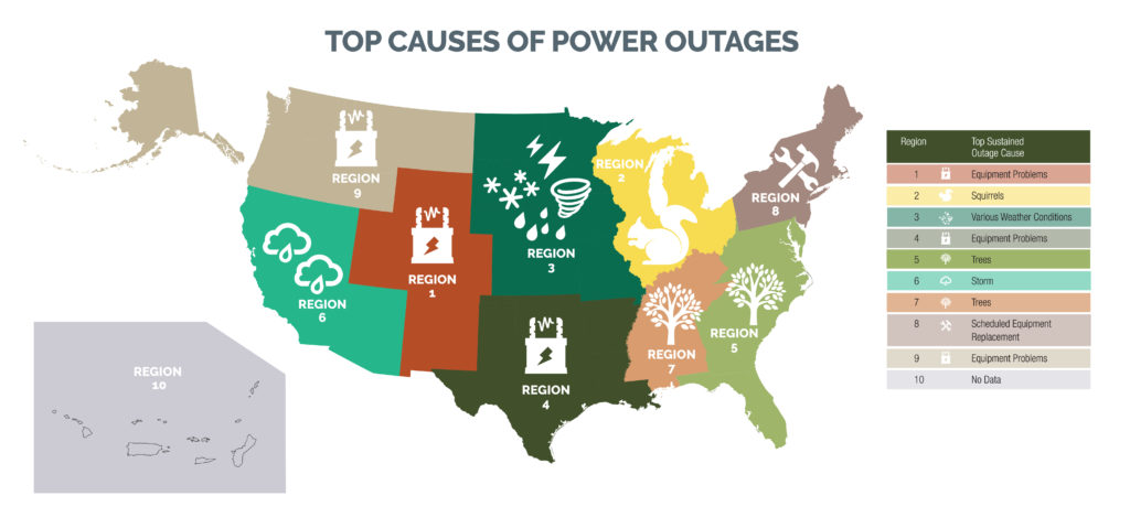 top causes of power outages