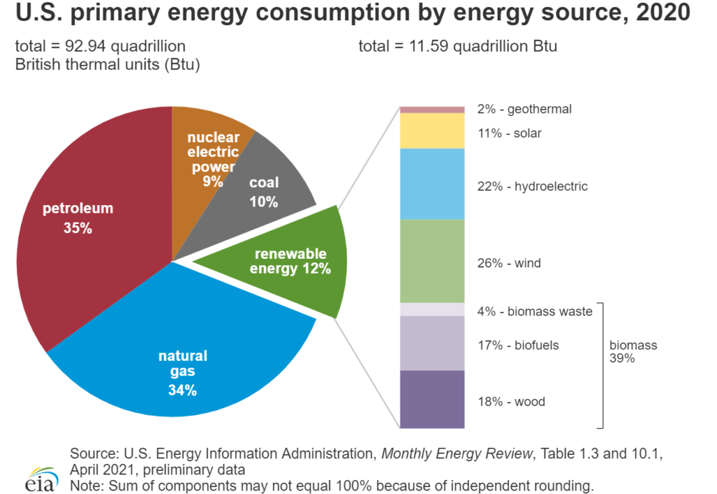 EIA - U.S. primary energy consumption by energy source, 2020
